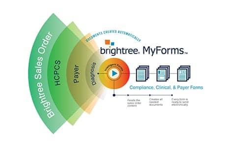 Brightree LLC Acquires Conduit Technology LLC